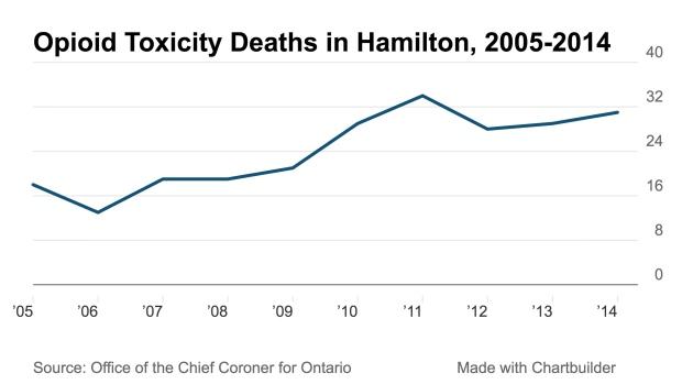 hamilton-ontario-interventionist | Canadian Interventionist